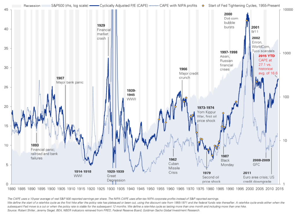 shiller_vs_siegel