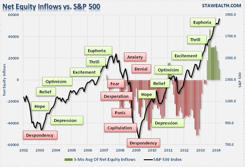 investor-psychology-cycle-500