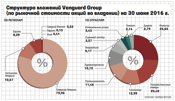 vanguard_group