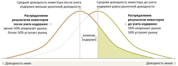 Принципы инвестиционного успеха Vanguard