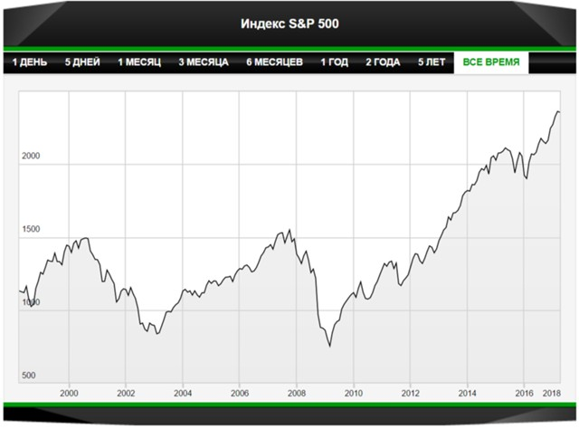 S&P500_Index