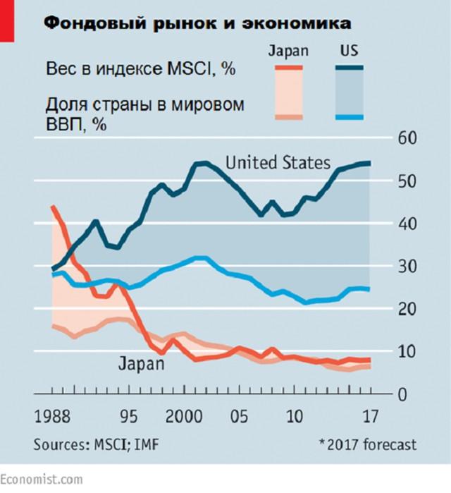 World_index