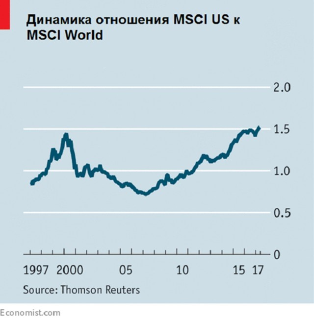 msci_us_vs_world