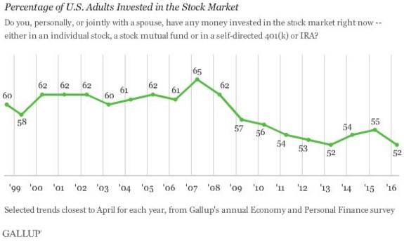 USA-investors-in-stock-market