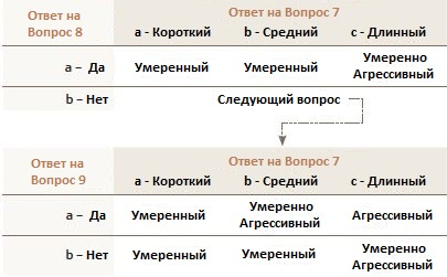 MerrillEdge_Step3d-ru