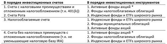 vanguard_portfolios_10_ru_580