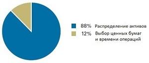 vanguard_portfolios_1_ru_300
