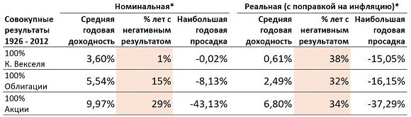 vanguard_portfolios_3_ru_580