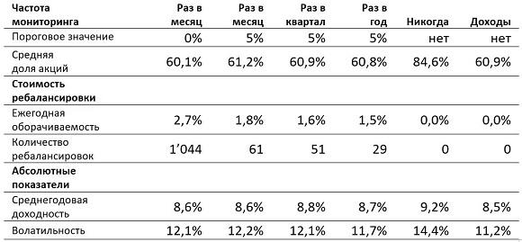 vanguard_portfolios_5_ru_580