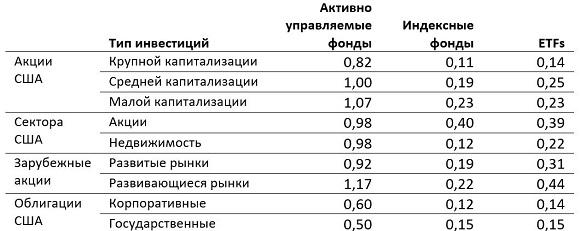 vanguard_portfolios_8_ru_580