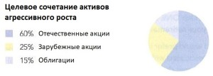Fidelity-agressive-growth-rus