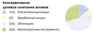 Fidelity-conservative-rus