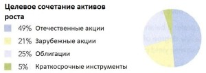 Fidelity-growth-rus