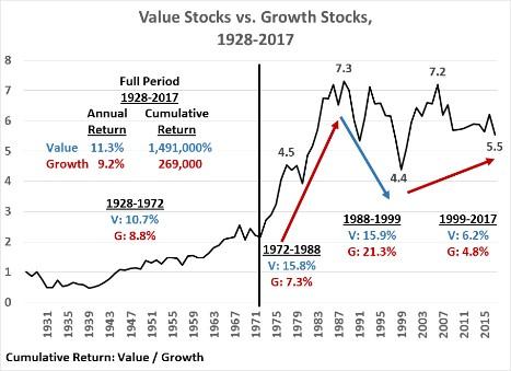 Bogle-value-growth
