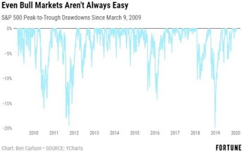 bull-market-1