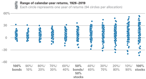 expected_returns_by_allocation_2x
