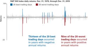 market_timing_2x