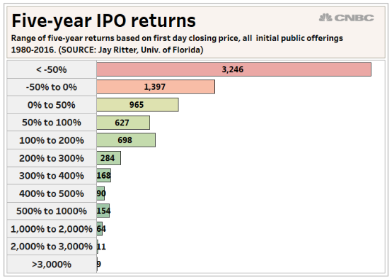 ipo-returns